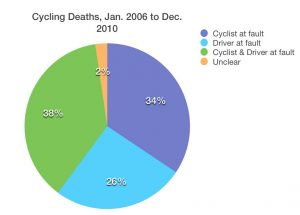 Data from Cycling Death Review, Chief Coroner of Ontario