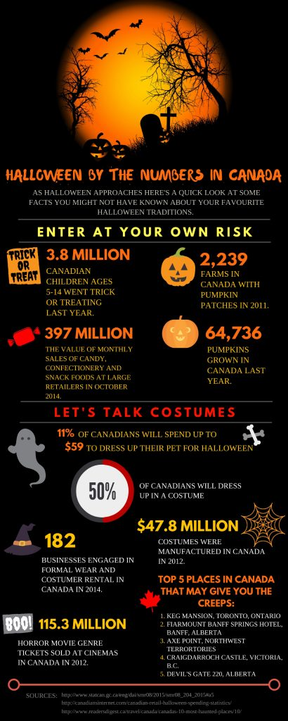 halloweeninfographic