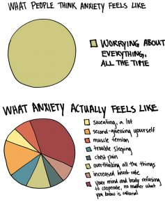 What students with anxiety go through on a daily basis.