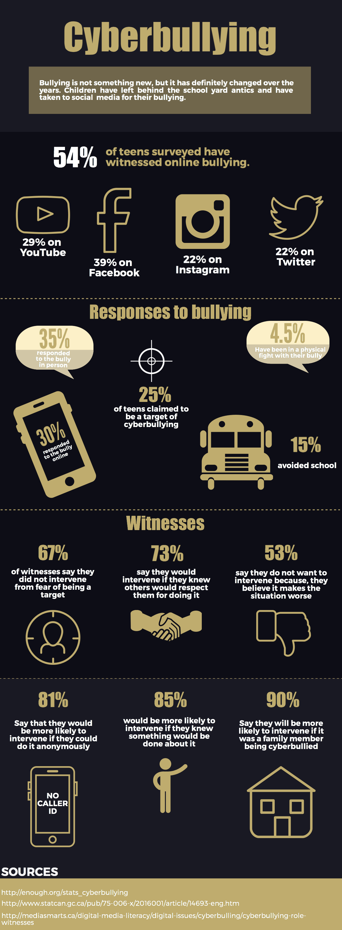 Cyberbullying: How people respond – Sheridan Sun